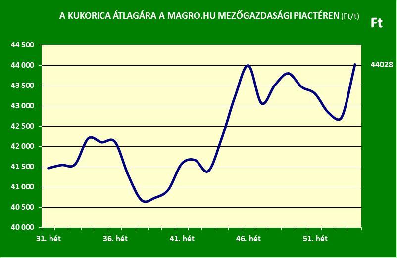 Magro.hu_kukorica ára_2016. 1. hét