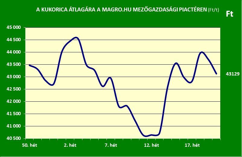 Magro.hu_kukorica ára_2016. 20. hét