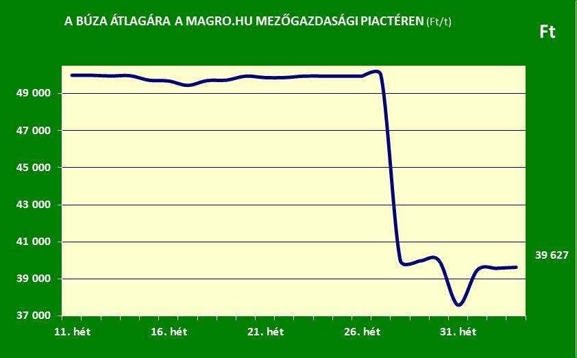 Magro.hu_búza ára_2016. 34. hét