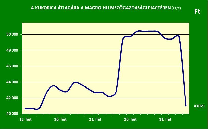 Magro.hu_kukorica ára_2016. 34. hét