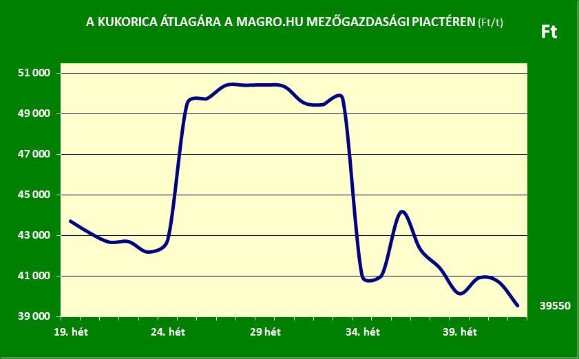 magro-hu_kukorica-ara_2016-42-het