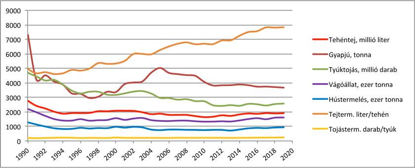 3. ábra – A fontosabb állati termékek termelése hazánkban  (1990–2019) Forrás: KSH, Stadat 4.1.25. táblázat.