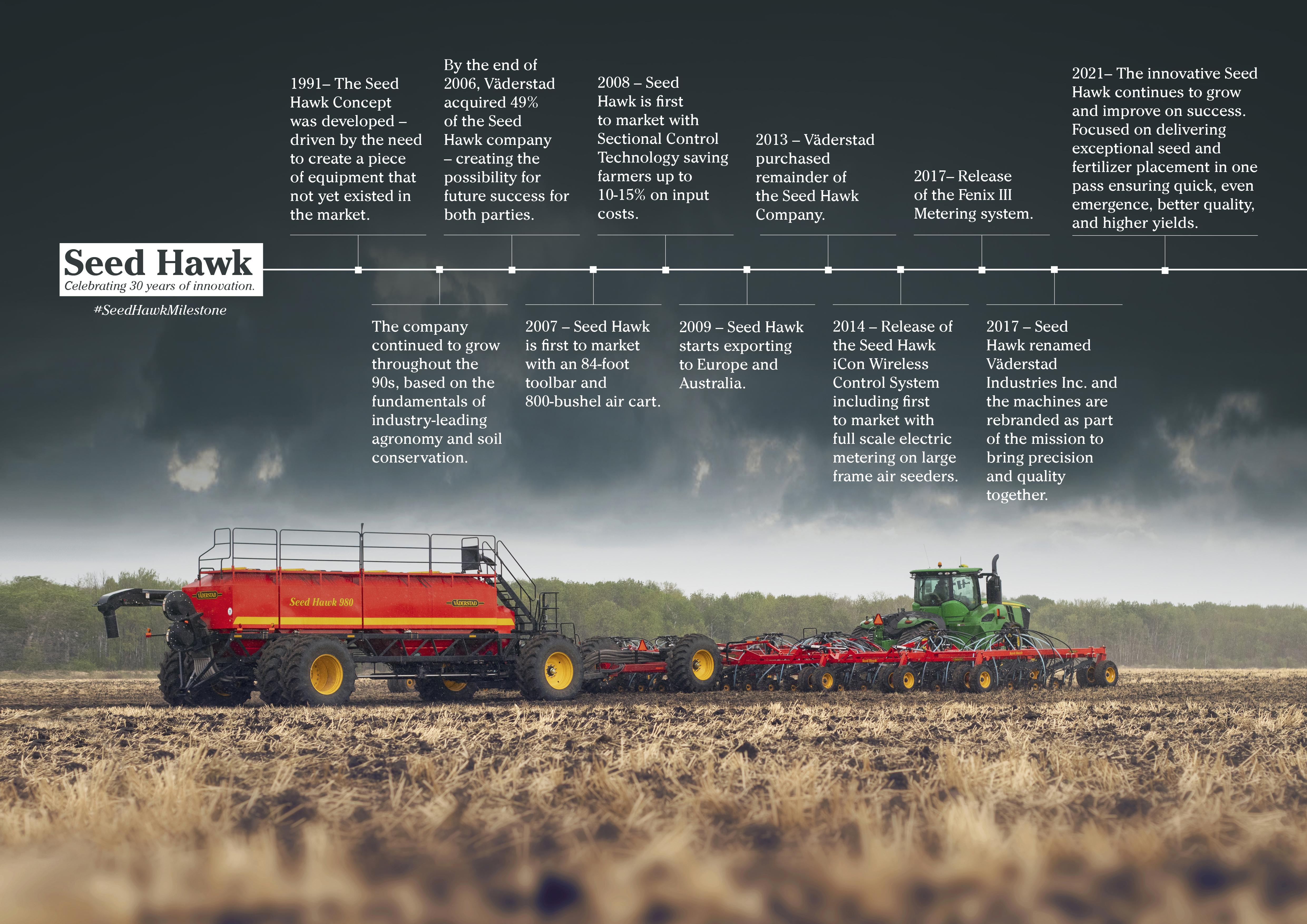 Seed Hawk Timeline